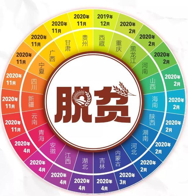 """全国832个贫困县实现全部""""清零"""""""